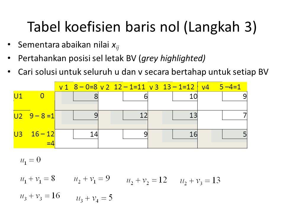 Tabel koefisien baris nol (Langkah 3) Sementara abaikan nilai x ij Pertahankan posisi sel letak BV (grey highlighted) Cari solusi untuk seluruh u dan v secara bertahap untuk setiap BV v 1v2v3v4 U1 86109 U2 912137 U3 149165 U10 v 18 – 0=8 U29 – 8 =1 v 212 – 1=11 U316 – 12 =4 v 313 – 1=12v45 –4=1