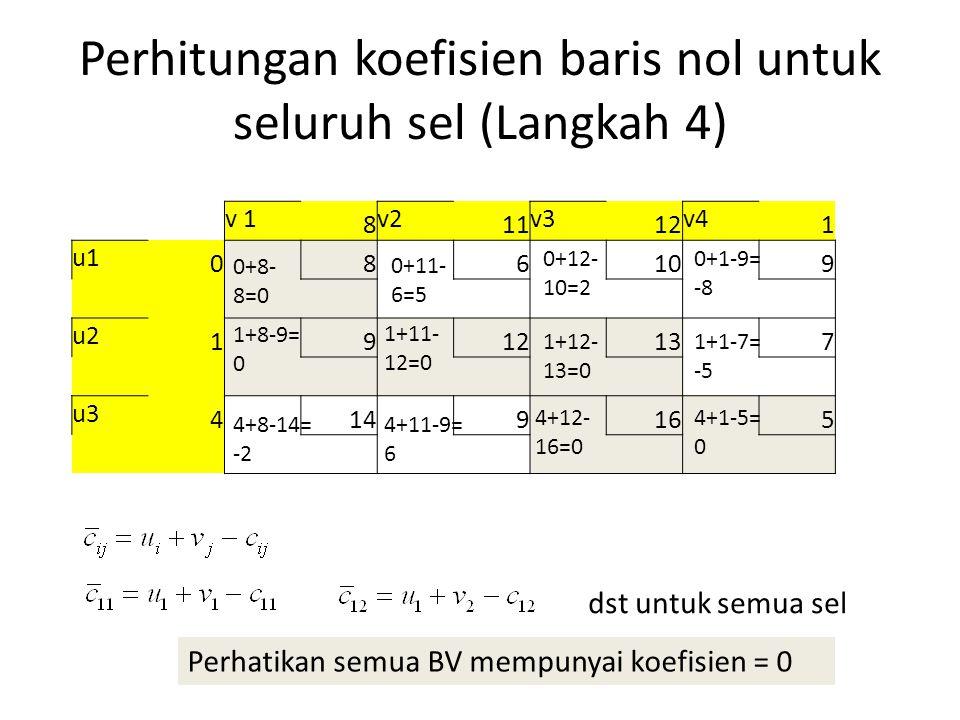 Perhitungan koefisien baris nol untuk seluruh sel (Langkah 4) v 1 8 v2 11 v3 12 v4 1 u1 086109 u2 1912137 u3 4149165 0+8- 8=0 0+11- 6=5 dst untuk semua sel 0+12- 10=2 0+1-9= -8 1+8-9= 0 1+11- 12=0 1+12- 13=0 1+1-7= -5 4+8-14= -2 4+11-9= 6 4+12- 16=0 4+1-5= 0 Perhatikan semua BV mempunyai koefisien = 0