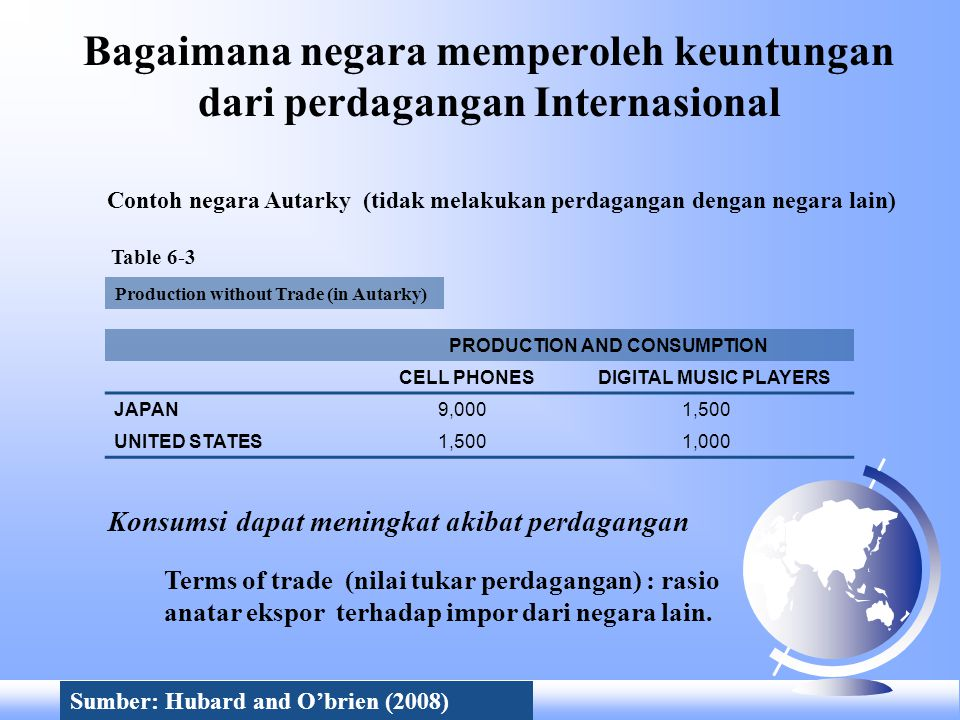 Table 6-4 Meningkatkan konsumsi dengan perdagangan The Gains from Trade for Japan and the United States WITHOUT TRADE Production and Consumption CELL PHONES MP3 PLAYERS Japan9,0001,500 United States1,5001,000 WITH TRADE Production with TradeTradeConsumption with Trade CELL PHONES MP3 PLAYERS CELL PHONES MP3 PLAYERS CELL PHONES MP3 PLAYERS Japan 12,0000Export 1,500Import 1,50010,5001,500 United States 04,000Import 1,500Export 1,5001,5002,500 With trade, the United States and Japan specialize in the good they have a comparative advantage in producing......and export some of that good in exchange for the good the other country has a comparative advantage in producing.