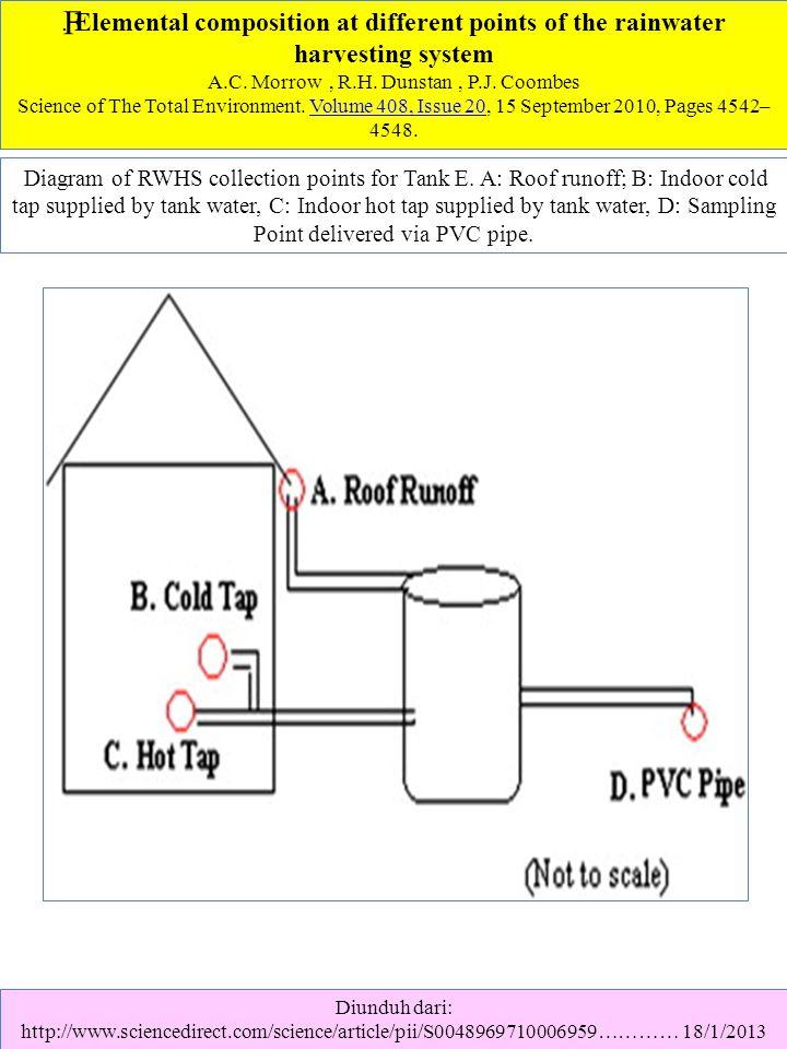 Diunduh dari: http://www.sciencedirect.com/science/article/pii/S0048969710006959………… 18/1/2013.