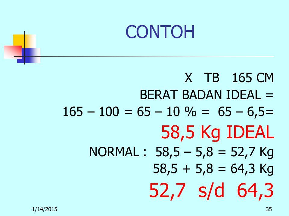 1/14/201535 CONTOH X TB 165 CM BERAT BADAN IDEAL = 165 – 100 = 65 – 10 % = 65 – 6,5= 58,5 Kg IDEAL NORMAL : 58,5 – 5,8 = 52,7 Kg 58,5 + 5,8 = 64,3 Kg 52,7 s/d 64,3