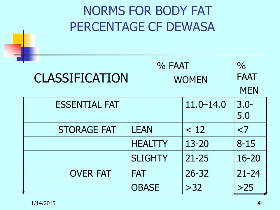 1/14/201541 NORMS FOR BODY FAT PERCENTAGE CF DEWASA CLASSIFICATION % FAAT MEN WOMEN ESSENTIAL FAT11.0–14.03.0- 5.0 STORAGE FATLEAN< 12<7 HEALTTY13-208