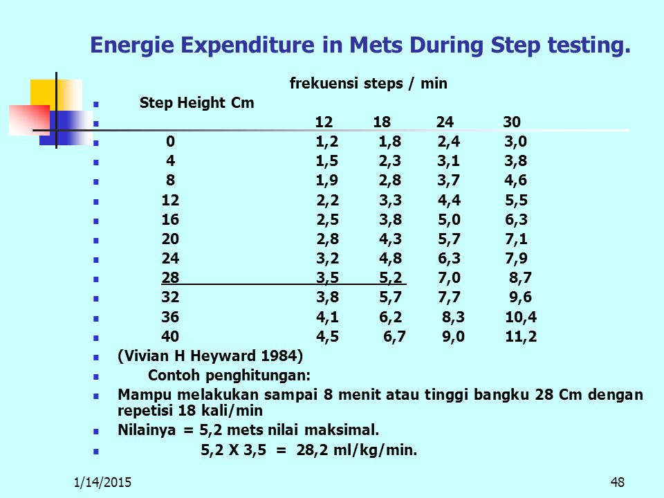 1/14/201548 Energie Expenditure in Mets During Step testing. frekuensi steps / min Step Height Cm 12 18 24 30 0 1,2 1,8 2,4 3,0 4 1,5 2,3 3,1 3,8 8 1,