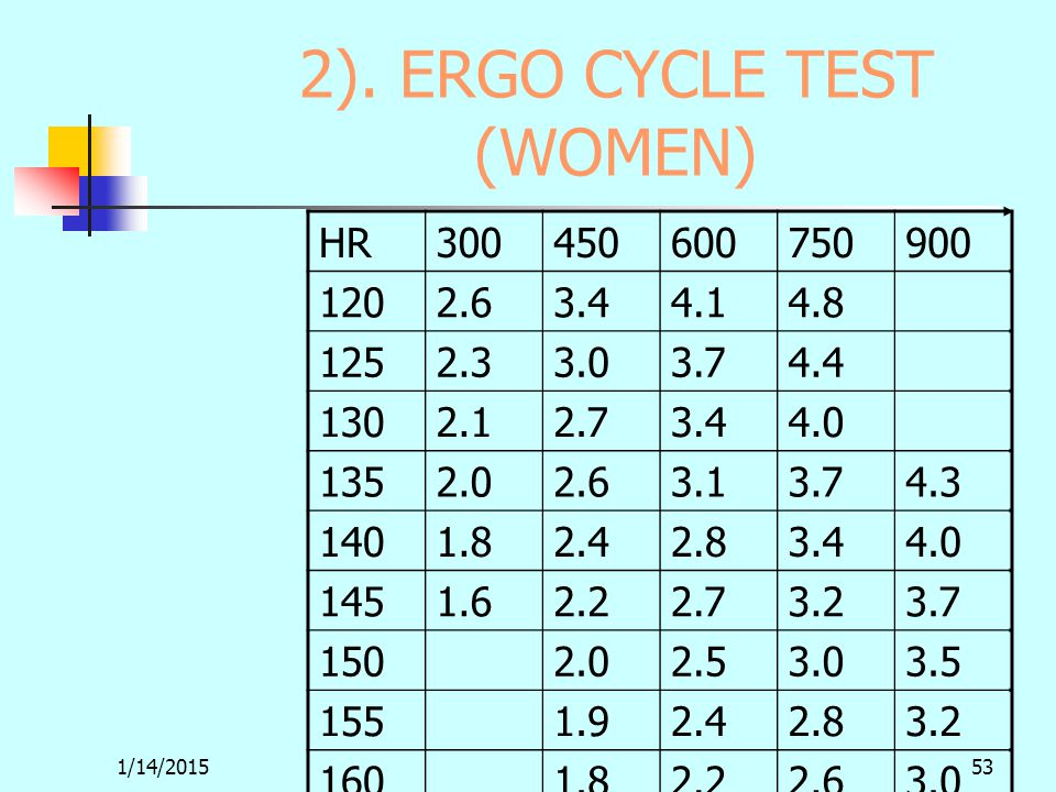1/14/201553 2). ERGO CYCLE TEST (WOMEN) HR300450600750900 1202.63.44.14.8 1252.33.03.74.4 1302.12.73.44.0 1352.02.63.13.74.3 1401.82.42.83.44.0 1451.6