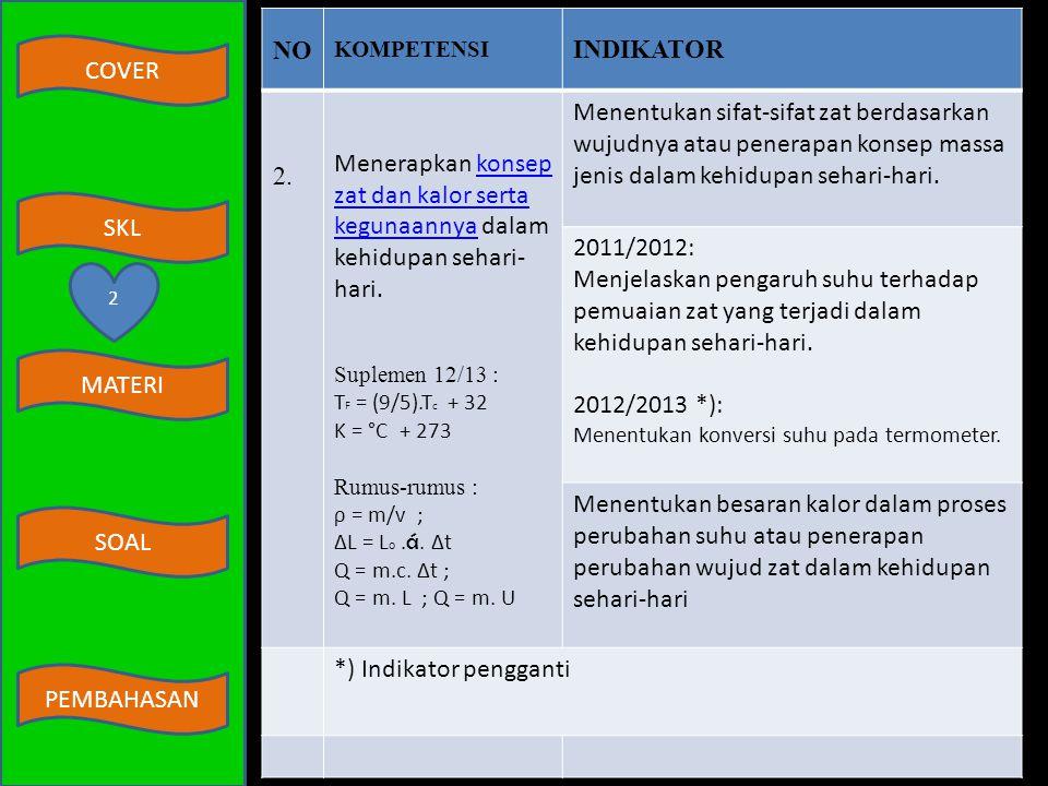 COVER MATERI SKL SOAL PEMBAHASAN BEDAH KISI-KISI SKL UN 2011/2012 & 2012/2013 NOKOMPETENSIINDIKATOR 1. Melakukan pengukuran dasar secara teliti dengan
