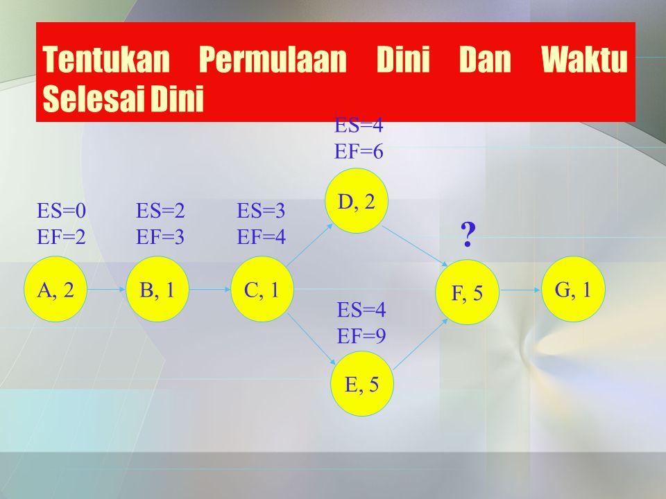Tentukan Permulaan Dini Dan Waktu Selesai Dini ES=0 EF=2 ES=2 EF=3 ES=3 EF=4 ES=4 EF=9 ES=4 EF=6 ? A, 2B, 1 C, 1 D, 2 E, 5 F, 5 G, 1
