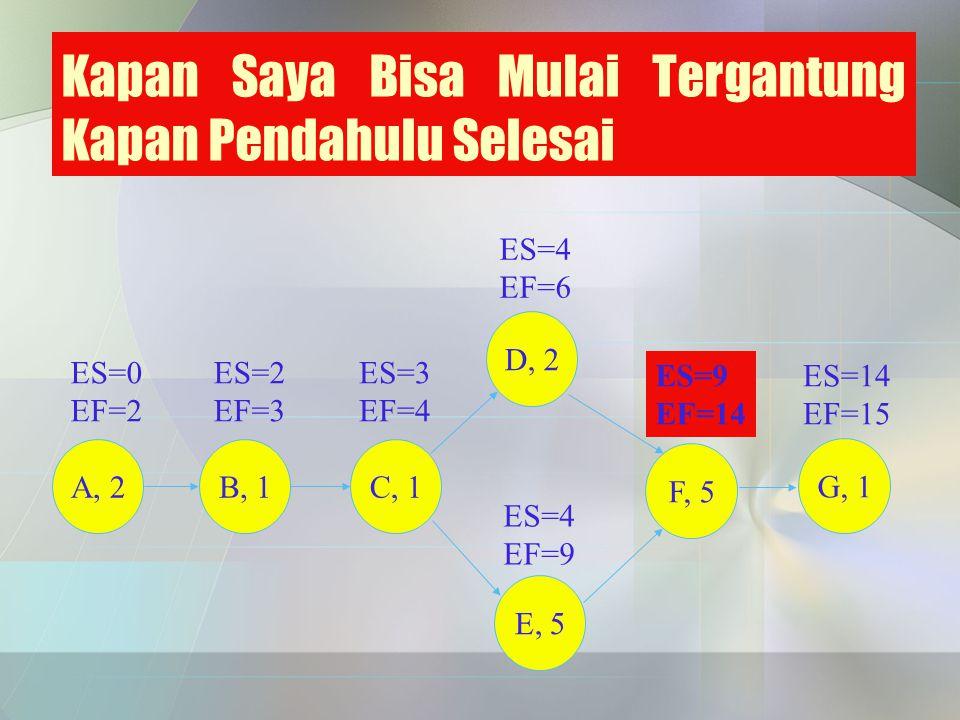 Kapan Saya Bisa Mulai Tergantung Kapan Pendahulu Selesai ES=9 EF=14 ES=14 EF=15 ES=0 EF=2 ES=2 EF=3 ES=3 EF=4 ES=4 EF=9 ES=4 EF=6 A, 2B, 1C, 1 D, 2 E,