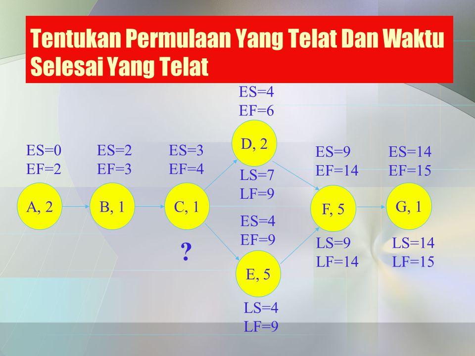 Tentukan Permulaan Yang Telat Dan Waktu Selesai Yang Telat ES=9 EF=14 ES=14 EF=15 ES=0 EF=2 ES=2 EF=3 ES=3 EF=4 ES=4 EF=9 ES=4 EF=6 A, 2B, 1 C, 1 D, 2