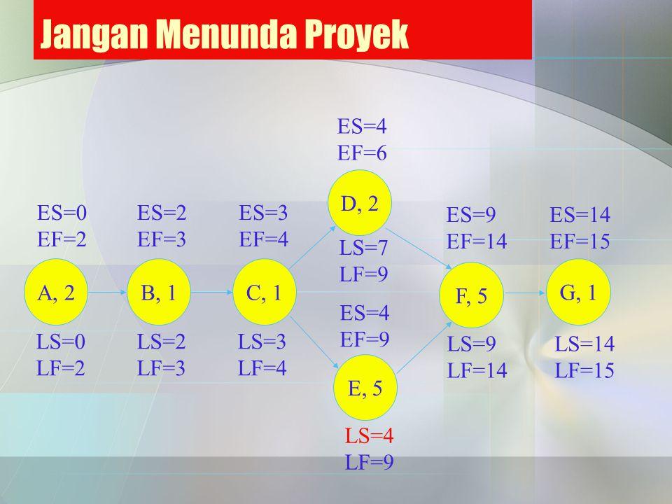 Jangan Menunda Proyek ES=9 EF=14 ES=14 EF=15 ES=0 EF=2 ES=2 EF=3 ES=3 EF=4 ES=4 EF=9 ES=4 EF=6 A, 2B, 1 C, 1 D, 2 E, 5 F, 5 G, 1 LS=14 LF=15 LS=9 LF=1