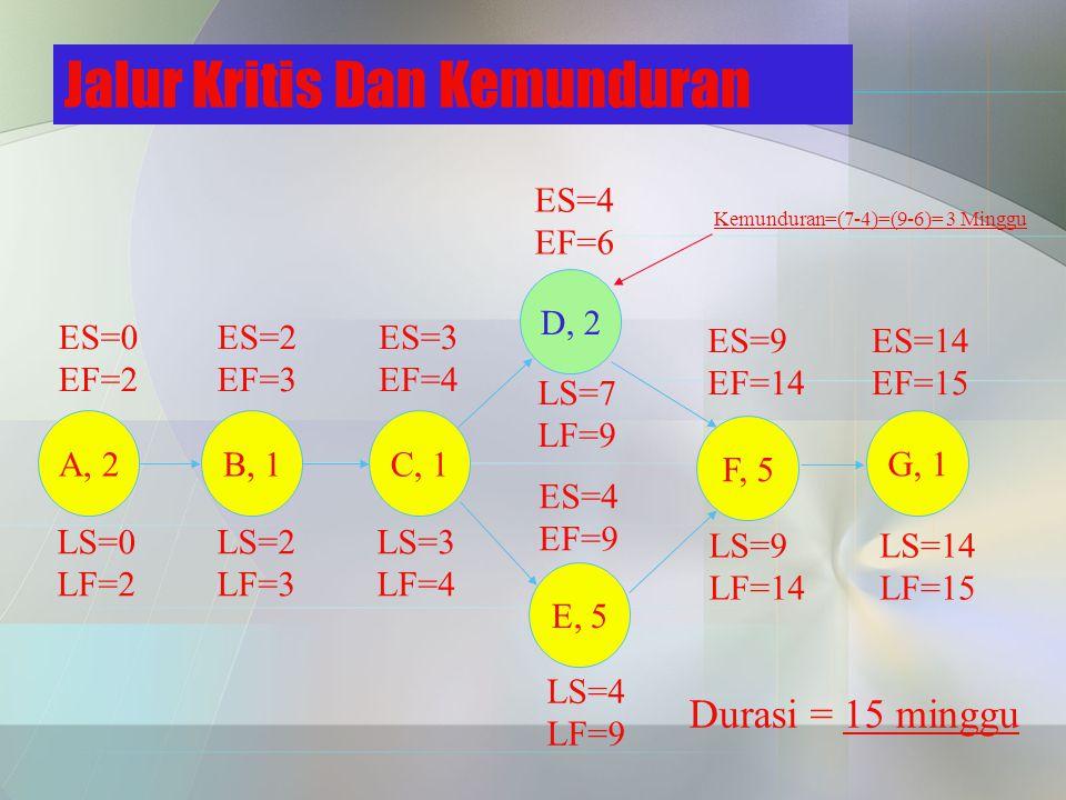 Jalur Kritis Dan Kemunduran ES=9 EF=14 ES=14 EF=15 ES=0 EF=2 ES=2 EF=3 ES=3 EF=4 ES=4 EF=9 ES=4 EF=6 A, 2B, 1 C, 1 D, 2 E, 5 F, 5 G, 1 LS=14 LF=15 LS=