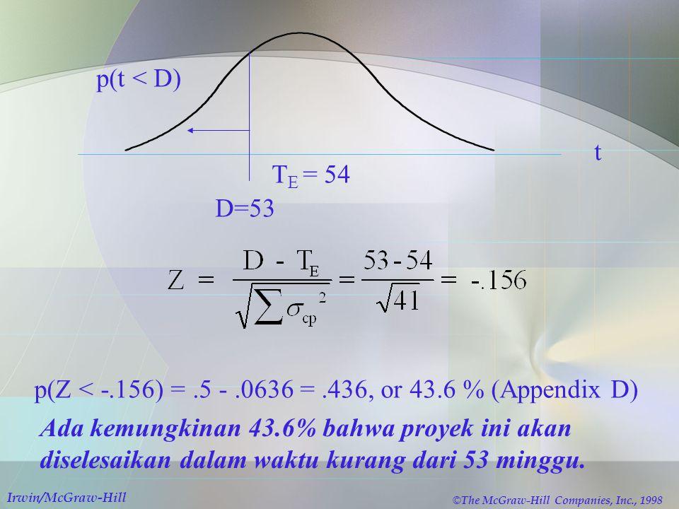t T E = 54 D=53 p(t < D) p(Z < -.156) =.5 -.0636 =.436, or 43.6 % (Appendix D) Ada kemungkinan 43.6% bahwa proyek ini akan diselesaikan dalam waktu ku