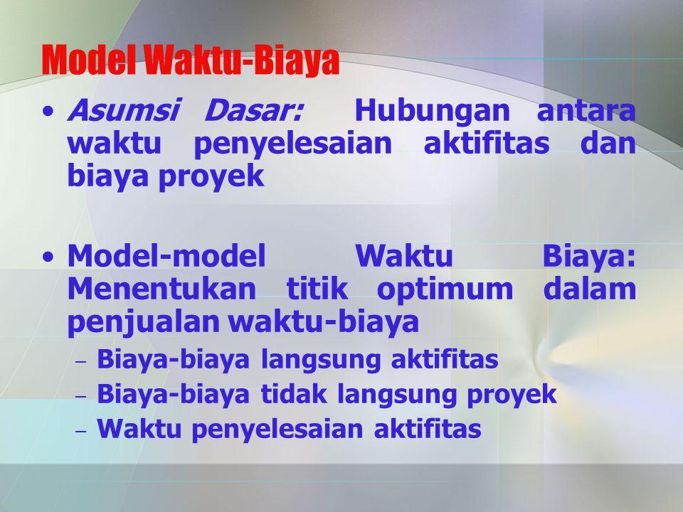 Model Waktu-Biaya Asumsi Dasar: Hubungan antara waktu penyelesaian aktifitas dan biaya proyek Model-model Waktu Biaya: Menentukan titik optimum dalam