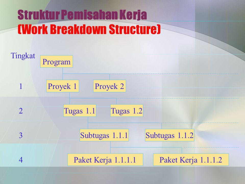 Struktur Pemisahan Kerja (Work Breakdown Structure) Program Proyek 1Proyek 2 Tugas 1.1 Subtugas 1.1.1 Paket Kerja 1.1.1.1 Tingkat 1 2 3 4 Tugas 1.2 Su