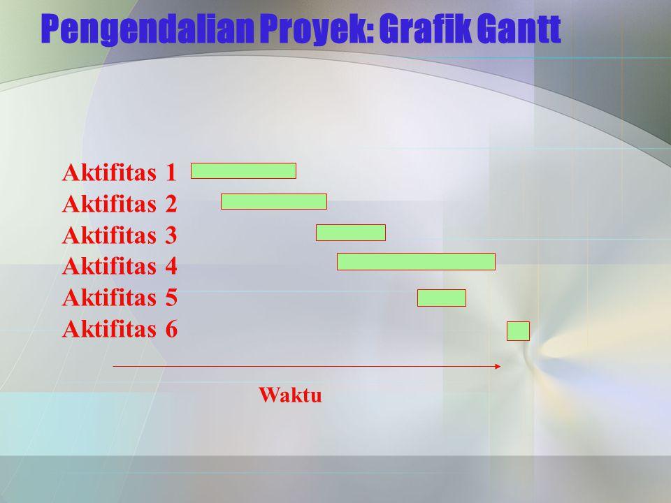 Pengendalian Proyek: Grafik Gantt Aktifitas 1 Aktifitas 2 Aktifitas 3 Aktifitas 4 Aktifitas 5 Aktifitas 6 Waktu
