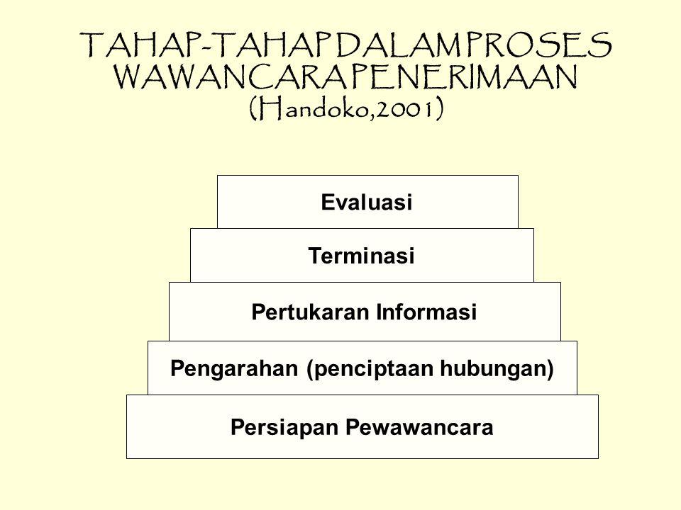 TAHAP-TAHAP DALAM PROSES WAWANCARA PENERIMAAN (Handoko,2001) Persiapan Pewawancara Pengarahan (penciptaan hubungan) Pertukaran Informasi Terminasi Evaluasi