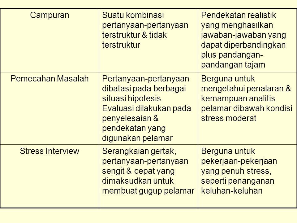 Berbagai Format Pertanyaan Dalam Wawancara Format Wawancara Tipe-tipe PertanyaanPenerapan Tidak TersrukturSedikit, bila ada pertanyaan- pertanyaan yang disiapkan.