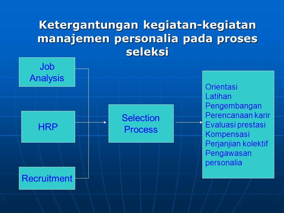 MASUKAN- MASUKAN SELEKSI Informasi analisis jabatan Rencana-rencana sumber daya manusia Penarikan