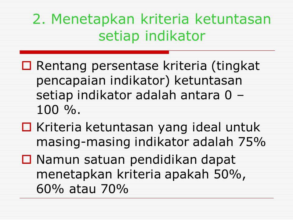 Contoh: M enjabarkan kompetensi dasar menjadi indikator pencapaian hasil belajar Standar Kompetensi /kompetensi inti Kompetensi dasar Indikator Pesert