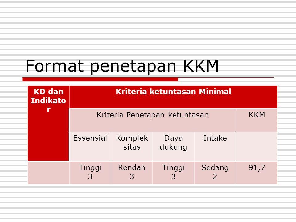 Lanjut 2. Tingkat kompleksitas (kesulitan dan kerumitan)setiap IP/KD yg harus dicapai olh peserta didik 3. Kemampuan sumberdaya pedukung dalam penyele