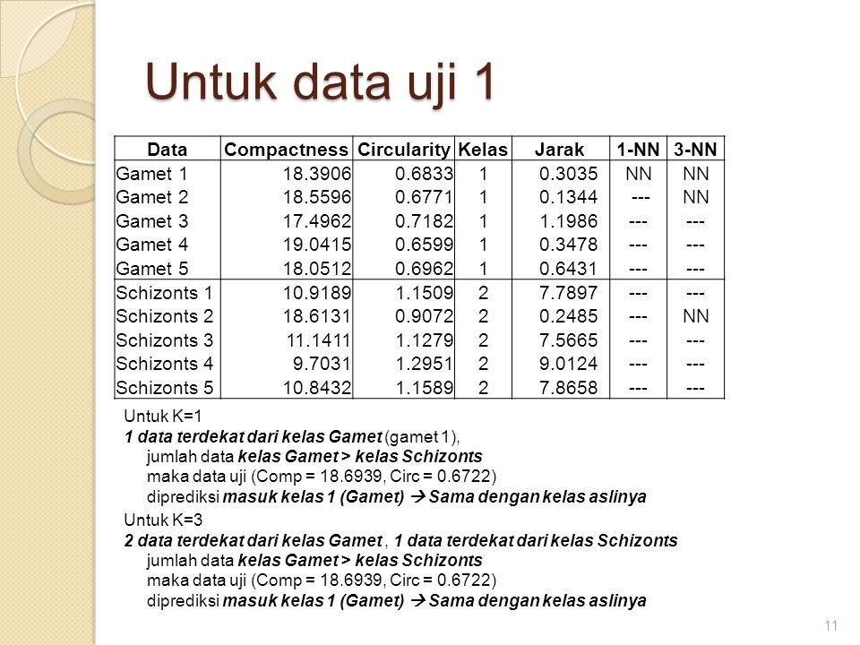 Untuk data uji 1 11 DataCompactnessCircularityKelasJarak1-NN3-NN Gamet 118.39060.68331 0.3035NN Gamet 218.55960.67711 0.1344 ---NN Gamet 317.49620.718