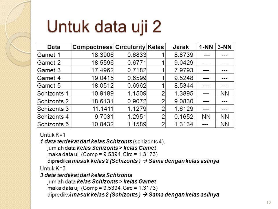 Untuk data uji 2 12 Untuk K=1 1 data terdekat dari kelas Schizonts (schizonts 4), jumlah data kelas Schizonts > kelas Gamet maka data uji (Comp = 9.53