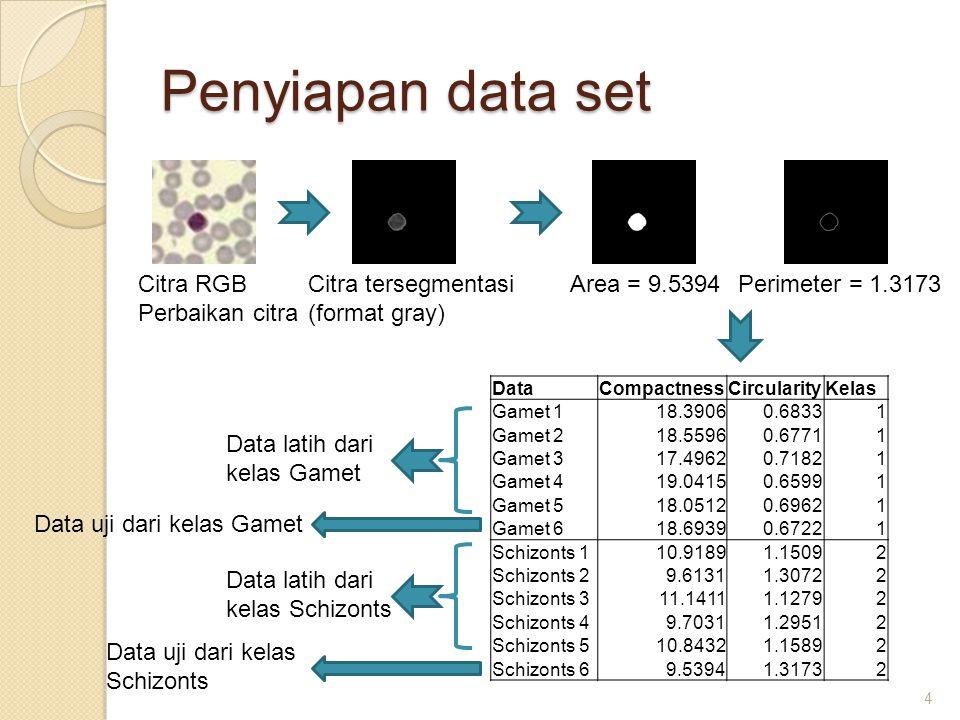 Penyiapan data set 4 Citra RGB Perbaikan citra Citra tersegmentasi (format gray) Area = 9.5394Perimeter = 1.3173 DataCompactnessCircularityKelas Gamet