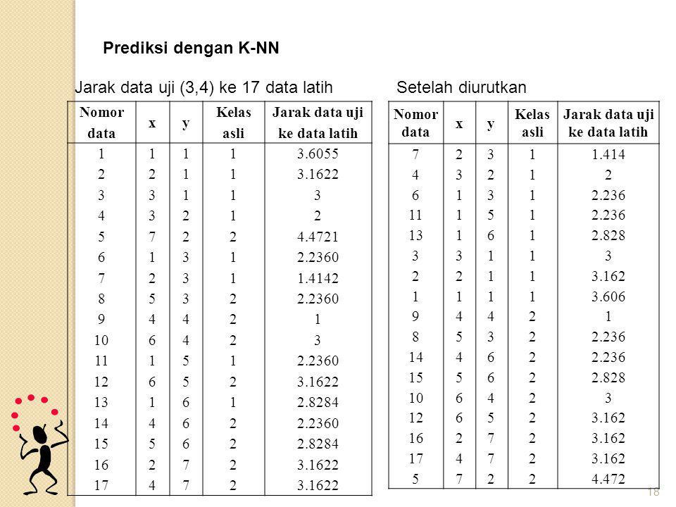 18 Nomor data xy Kelas asli Jarak data uji ke data latih 111 1 3.6055 221 1 3.1622 331 1 3 432 1 2 572 2 4.4721 613 1 2.2360 723 1 1.4142 853 2 2.2360