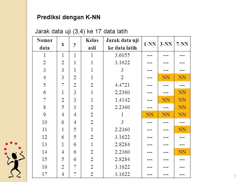 7 Nomor data xy Kelas asli Jarak data uji ke data latih 1-NN3-NN7-NN 111 1 3.6055--- 221 1 3.1622--- 331 1 3 432 1 2 NN 572 2 4.4721--- 613 1 2.2360--