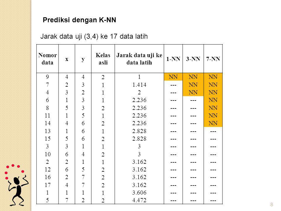 8 Nomor data xy Kelas asli Jarak data uji ke data latih 1-NN3-NN7-NN 944 2 1NN 723 1 1.414---NN 432 1 2---NN 613 1 2.236--- NN 853 2 2.236--- NN 1115