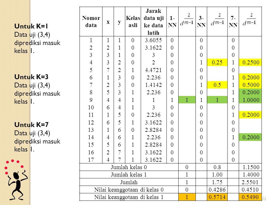 22 Nomor data xy Kelas asli Jarak data uji ke data latih 1- NN 3- NN 7- NN 11103.60550 0 0 22103.16220 0 0 331030 0 0 432020 10.251 0.2500 57214.47210