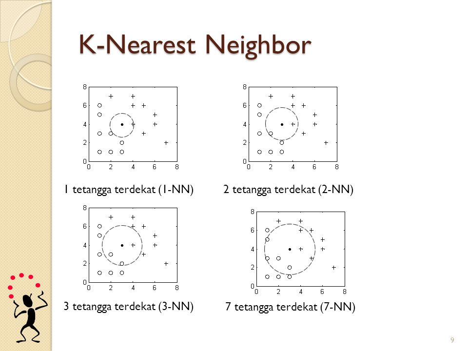 K-Nearest Neighbor 9 1 tetangga terdekat (1-NN)2 tetangga terdekat (2-NN) 3 tetangga terdekat (3-NN) 7 tetangga terdekat (7-NN)