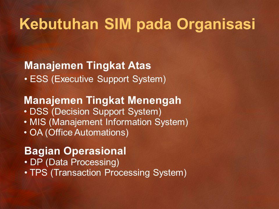 Kebutuhan SIM pada Organisasi Manajemen Tingkat Atas ESS (Executive Support System) Manajemen Tingkat Menengah DSS (Decision Support System) MIS (Manajement Information System) OA (Office Automations) Bagian Operasional DP (Data Processing) TPS (Transaction Processing System)