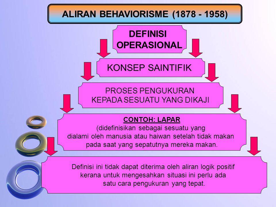 DEFINISI OPERASIONAL KONSEP SAINTIFIK PROSES PENGUKURAN KEPADA SESUATU YANG DIKAJI CONTOH: LAPAR (didefinisikan sebagai sesuatu yang dialami oleh manu