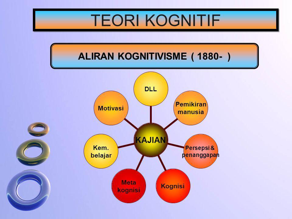TEORI KOGNITIF ALIRAN KOGNITIVISME ( 1880- ) KAJIAN DLL Pemikiran manusia Persepsi & penanggapan Kognisi Meta kognisi Kem. belajar Motivasi
