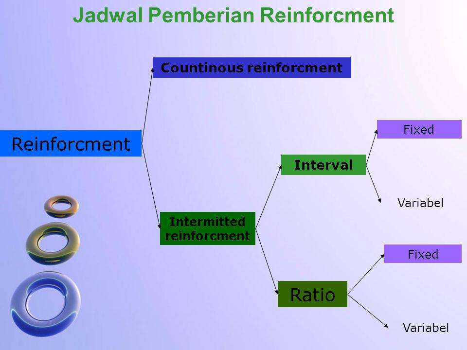 Jadwal Pemberian Reinforcment Reinforcment Countinous reinforcment Intermitted reinforcment Interval Ratio Fixed Variabel Fixed Variabel