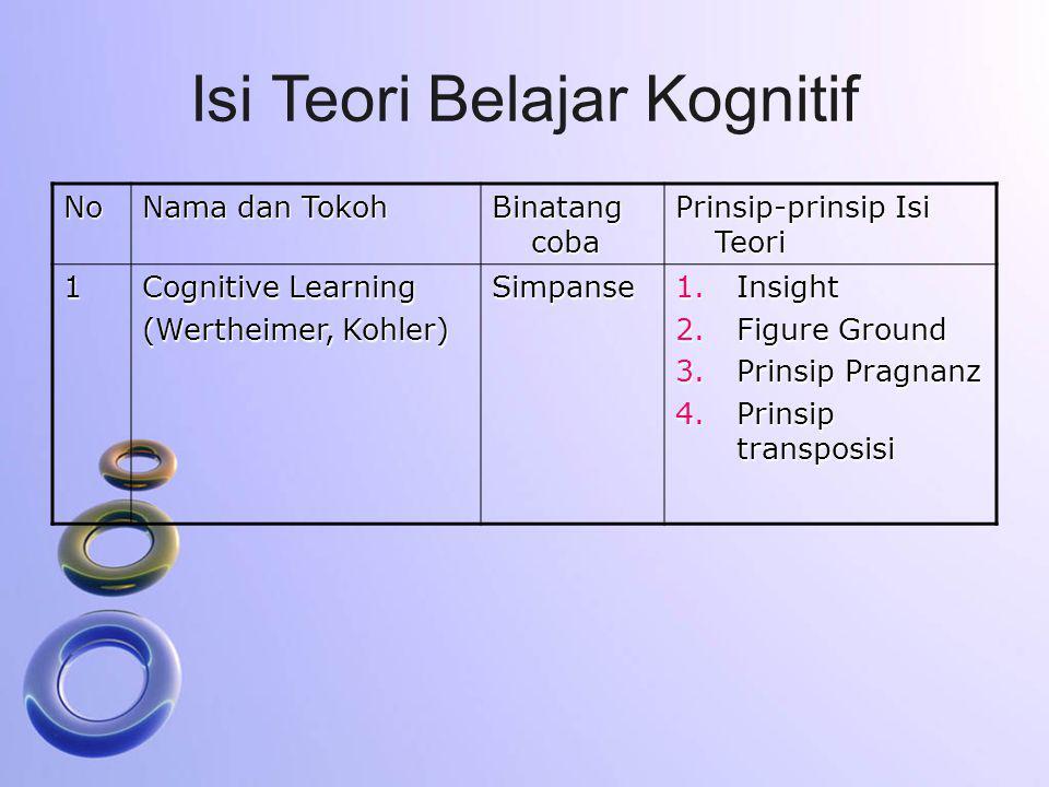 Isi Teori Belajar Kognitif No Nama dan Tokoh Binatang coba Prinsip-prinsip Isi Teori 1 Cognitive Learning (Wertheimer, Kohler) Simpanse 1.Insight 2.Fi