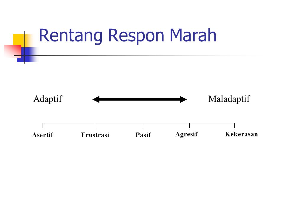 Rentang Respon Marah AdaptifMaladaptif AsertifFrustrasiPasif AgresifKekerasan