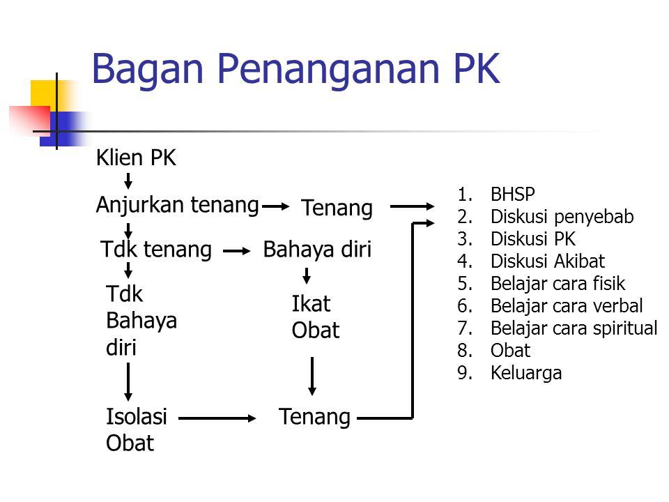 Bagan Penanganan PK Klien PK Anjurkan tenang Tenang 1.BHSP 2.Diskusi penyebab 3.Diskusi PK 4.Diskusi Akibat 5.Belajar cara fisik 6.Belajar cara verbal
