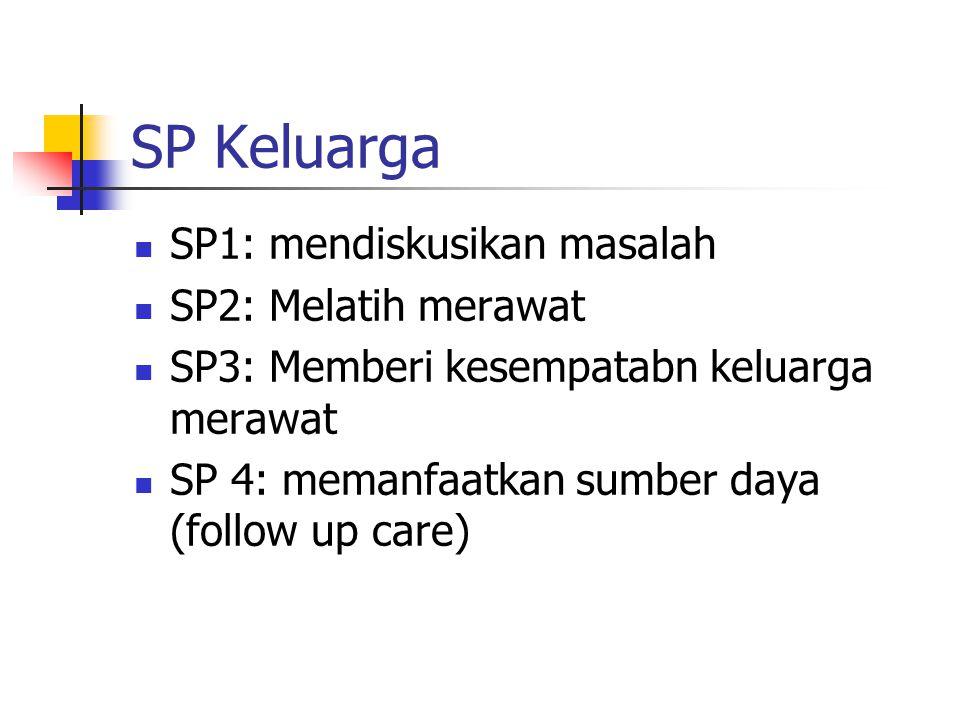 SP Keluarga SP1: mendiskusikan masalah SP2: Melatih merawat SP3: Memberi kesempatabn keluarga merawat SP 4: memanfaatkan sumber daya (follow up care)