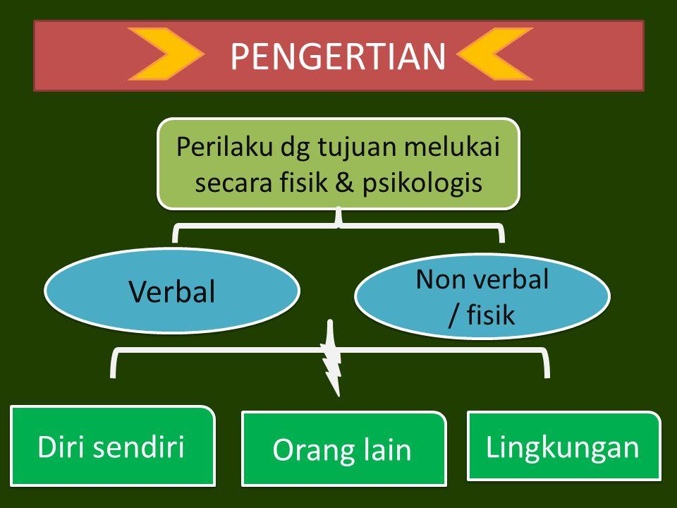PENGERTIAN Perilaku dg tujuan melukai secara fisik & psikologis Diri sendiri Lingkungan Orang lain Verbal Non verbal / fisik Non verbal / fisik