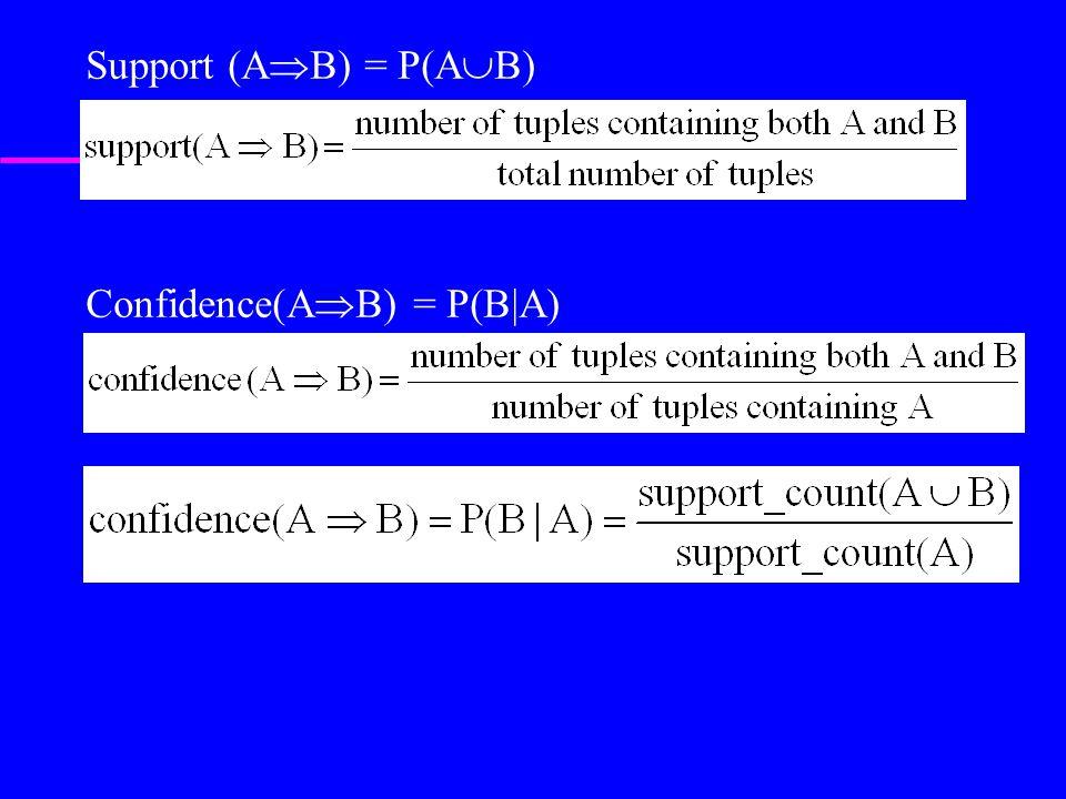 Support (A  B) = P(A  B) Confidence(A  B) = P(B|A)