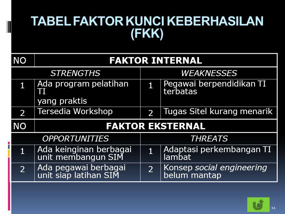 TABEL FAKTOR KUNCI KEBERHASILAN (FKK) NOFAKTOR INTERNAL STRENGTHSWEAKNESSES 1 Ada program pelatihan TI yang praktis 1 Pegawai berpendidikan TI terbata