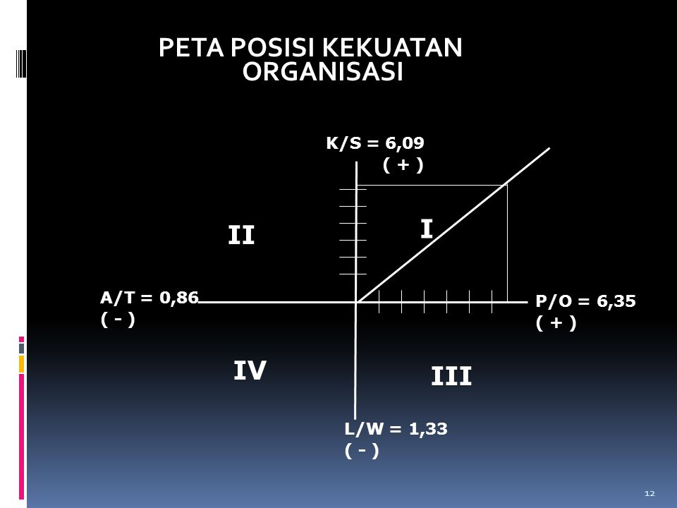 PETA POSISI KEKUATAN ORGANISASI K/S = 6,09 ( + ) A/T = 0,86 ( - ) L/W = 1,33 ( - ) P/O = 6,35 ( + ) I II III IV 12