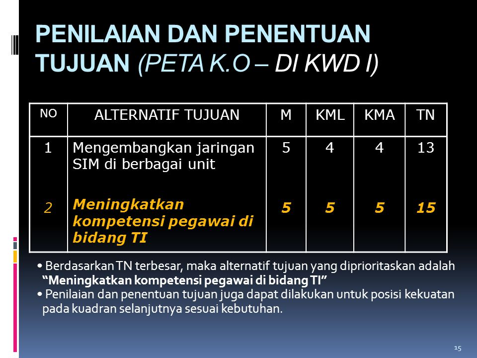 PENILAIAN DAN PENENTUAN TUJUAN (PETA K.O – DI KWD I) NO ALTERNATIF TUJUANMKMLKMATN 1212 Mengembangkan jaringan SIM di berbagai unit Meningkatkan kompe