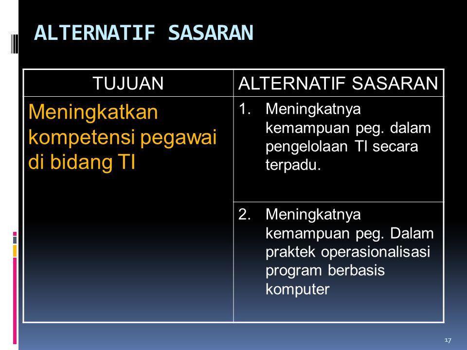 17 ALTERNATIF SASARAN TUJUANALTERNATIF SASARAN Meningkatkan kompetensi pegawai di bidang TI 1.Meningkatnya kemampuan peg. dalam pengelolaan TI secara