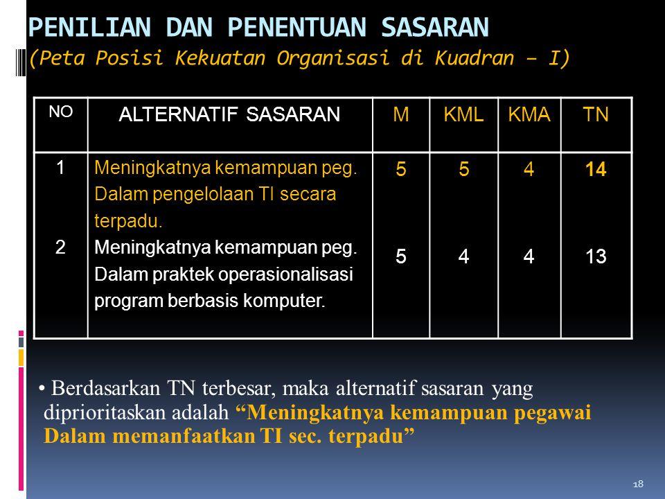 18 PENILIAN DAN PENENTUAN SASARAN (Peta Posisi Kekuatan Organisasi di Kuadran – I) NO ALTERNATIF SASARANMKMLKMATN 1212 Meningkatnya kemampuan peg. Dal