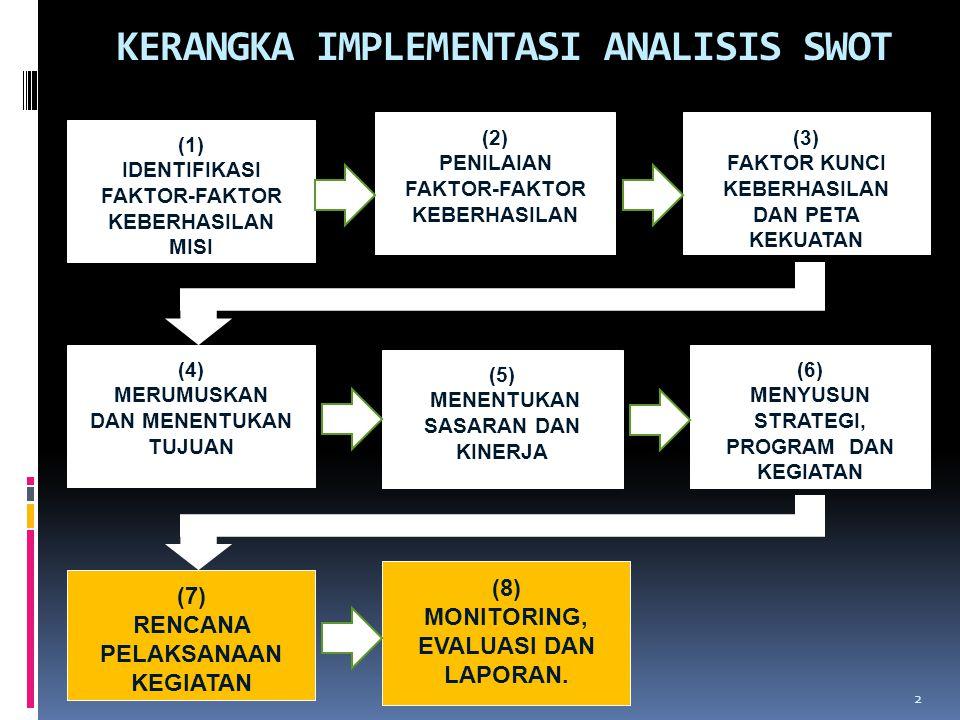KERANGKA IMPLEMENTASI ANALISIS SWOT 2 (1) IDENTIFIKASI FAKTOR-FAKTOR KEBERHASILAN MISI (2) PENILAIAN FAKTOR-FAKTOR KEBERHASILAN (3) FAKTOR KUNCI KEBER
