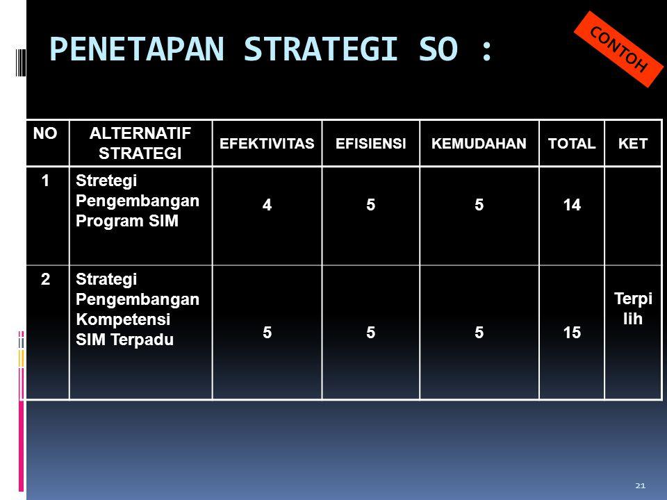PENETAPAN STRATEGI SO : NOALTERNATIF STRATEGI EFEKTIVITASEFISIENSIKEMUDAHANTOTALKET 1Stretegi Pengembangan Program SIM 45514 2Strategi Pengembangan Ko