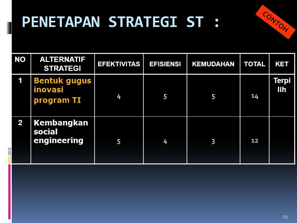 PENETAPAN STRATEGI ST : NOALTERNATIF STRATEGI EFEKTIVITASEFISIENSIKEMUDAHANTOTALKET 1 Bentuk gugus inovasi program TI 45514 Terpi lih 2 Kembangkan soc
