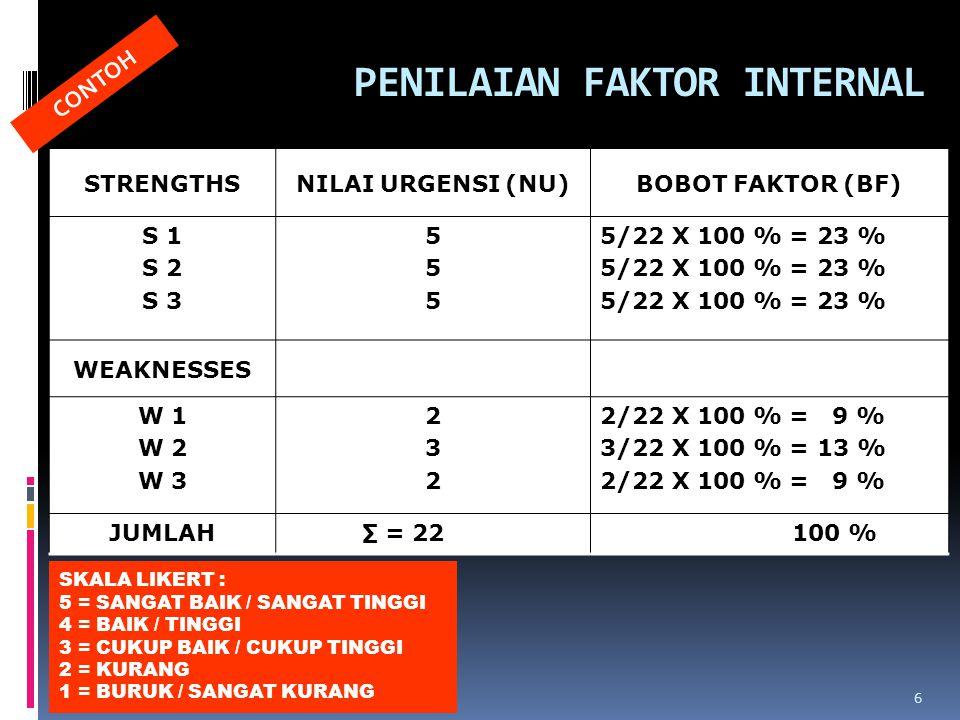PENILAIAN FAKTOR EKSTERNAL OPPORTUNITIESNILAI URGENSI (NU)BOBOT FAKTOR (BF) O 1 O 2 O 3 545545 5/18 X 100 % = 28 % 4/18 X 100 % = 22 % 5/18 X 100 % = 28 % THREATS T 1 T 2 T 3 211211 2/18 X 100 % = 10 % 1/18 X 100 % = 6 % JUMLAH ∑ = 18 100 % SKALA LIKERT : 5 = SANGAT BAIK/SANGAT TINGGI 4 = BAIK/TINGGI 3 = CUKUP BAIK/CUKUP TINGGI 2 = KURANG 1 = BURUK/SANGAT KURANG 7